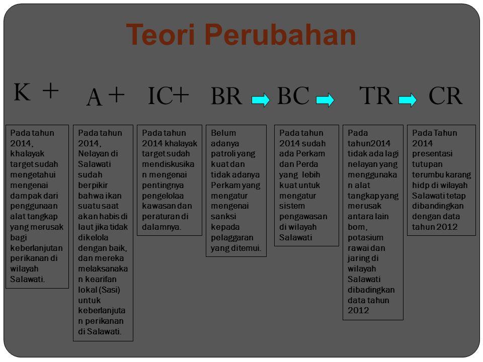 Teori Perubahan BCTRCR BR K + A + IC + Pada tahun 2014, khalayak target sudah mengetahui mengenai dampak dari penggunaan alat tangkap yang merusak bagi keberlanjutan perikanan di wilayah Salawati.