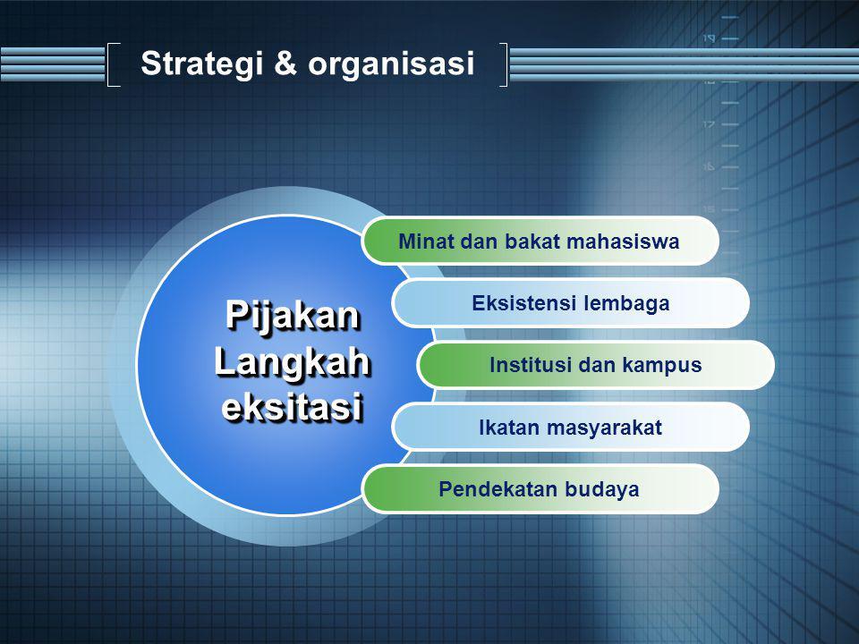 Strategi & organisasi Minat dan bakat mahasiswa Eksistensi lembaga Institusi dan kampus Ikatan masyarakat Pendekatan budaya PijakanLangkaheksitasiPijakanLangkaheksitasi