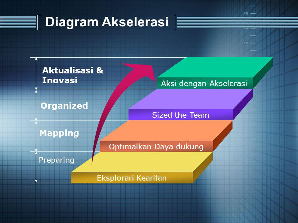 Diagram Akselerasi Aksi dengan Akselerasi Sized the Team Optimalkan Daya dukung Eksplorari Kearifan Aktualisasi & Inovasi Organized Preparing Mapping