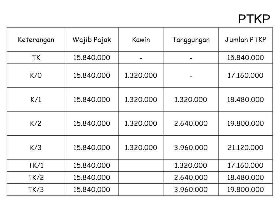 PTKP KeteranganWajib PajakKawinTanggunganJumlah PTKP TK15.840.000-- K/015.840.0001.320.000-17.160.000 K/115.840.0001.320.000 18.480.000 K/215.840.0001
