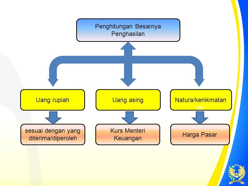 Rifki Zain seorang PNS golongan IVa di Kantor Imigrasi Medan berdasarkan data pada bulan Maret 2013 Rifki Zain memperolah gaji perbulan Rp.2.822.200,00, tunjangan jabatan Rp.540.000,00 perbulan dan mempunyai 3 orang anak.