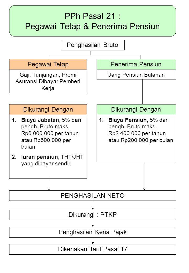 PPh Pasal 21 : Pegawai Tetap & Penerima Pensiun Penghasilan Bruto Pegawai TetapPenerima Pensiun Gaji, Tunjangan, Premi Asuransi Dibayar Pemberi Kerja