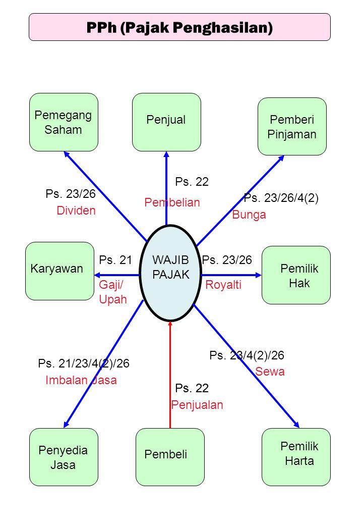 WAJIB PAJAK Penjual Pemegang Saham Pemilik Hak Penyedia Jasa Pembeli Karyawan Pemberi Pinjaman Pemilik Harta Ps. 22 Ps. 23/26 Ps. 23/4(2)/26 Ps. 22 Ps