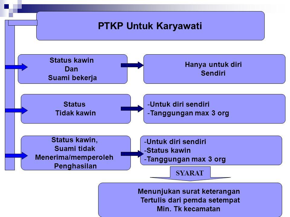 PTKP Untuk Karyawati Status kawin Dan Suami bekerja Status kawin, Suami tidak Menerima/memperoleh Penghasilan Status Tidak kawin Hanya untuk diri Send