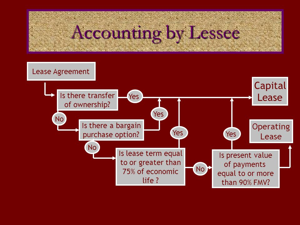 The following information is needed by lessor to record a direct financing lease: Gross investment (lease payments receivable), consisting of: the minimum lease payments and any unguaranteed residual value at the end of lease term Unearned interest revenue (difference between gross investment and the FMV of the property) Net investment (gross investment less unearned interest revenue) Direct Financing: Lessor