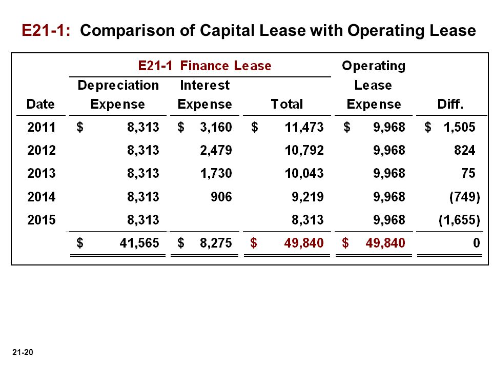 21-20 E21-1: Comparison of Capital Lease with Operating Lease