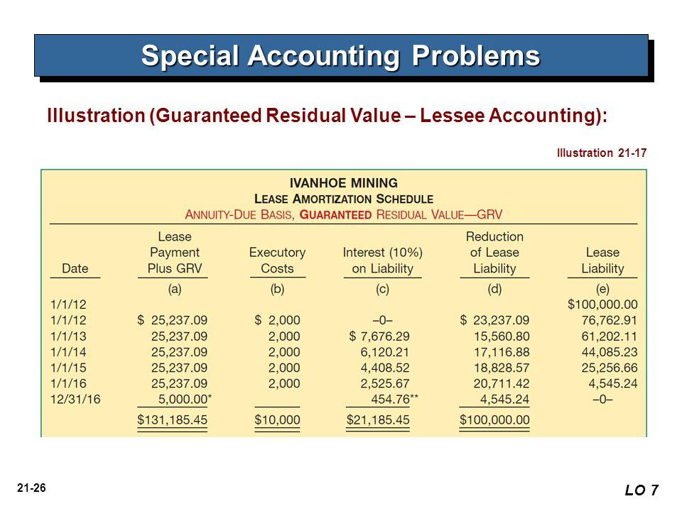 21-26 Illustration (Guaranteed Residual Value – Lessee Accounting): Illustration 21-17 Special Accounting Problems LO 7
