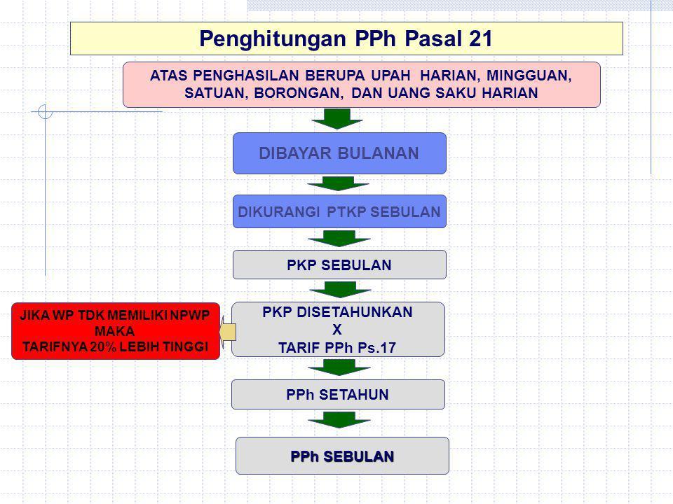 Penghitungan PPh Pasal 21 ATAS PENGHASILAN BERUPA UPAH HARIAN, MINGGUAN, SATUAN, BORONGAN, DAN UANG SAKU HARIAN PKP SEBULAN PPh SETAHUN DIBAYAR BULANA