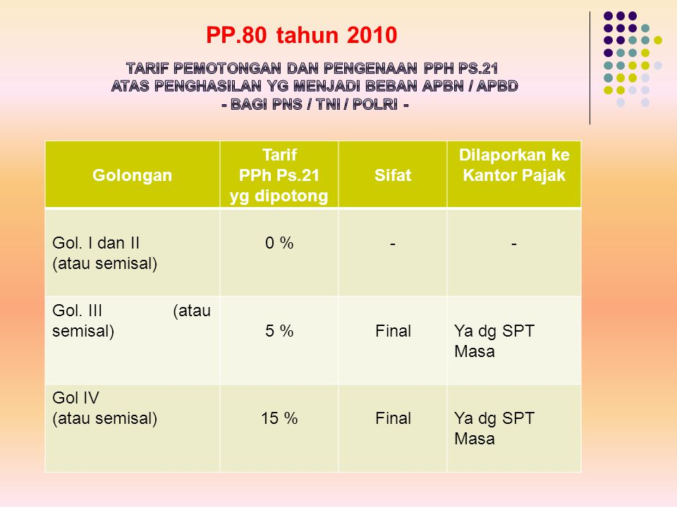 PP.80 tahun 2010 Golongan Tarif PPh Ps.21 yg dipotong Sifat Dilaporkan ke Kantor Pajak Gol. I dan II (atau semisal) 0 %-- Gol. III (atau semisal)5 %Fi