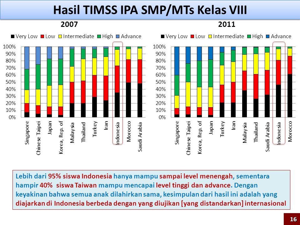 Hasil TIMSS IPA SMP/MTs Kelas VIII 20072011 Lebih dari 95% siswa Indonesia hanya mampu sampai level menengah, sementara hampir 40% siswa Taiwan mampu