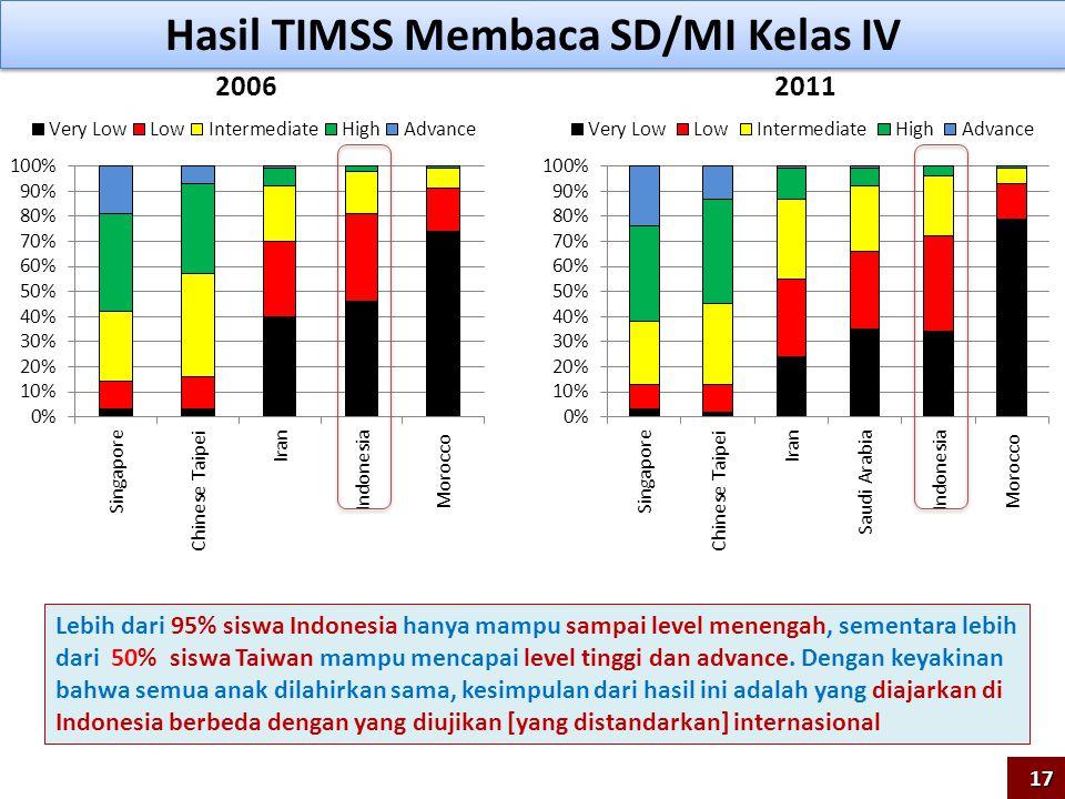 Hasil TIMSS Membaca SD/MI Kelas IV 20062011 Lebih dari 95% siswa Indonesia hanya mampu sampai level menengah, sementara lebih dari 50% siswa Taiwan ma