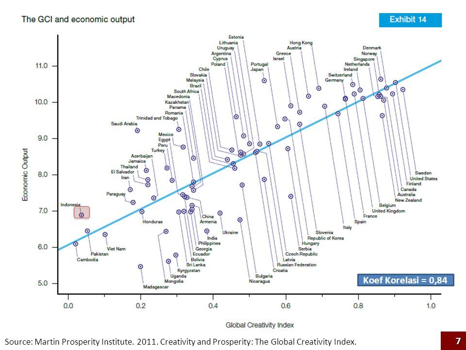 Source: Martin Prosperity Institute. 2011. Creativity and Prosperity: The Global Creativity Index. Koef Korelasi = 0,84 7