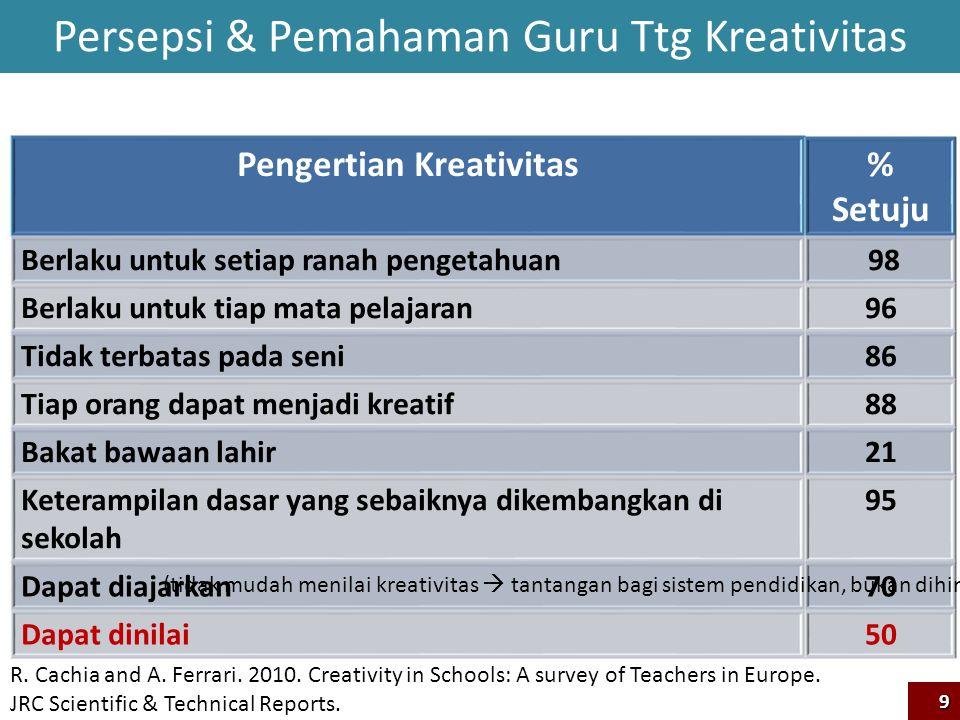 10 Proses Pembelajaran yang Mendukung Kreativitas Dyers, J.H.