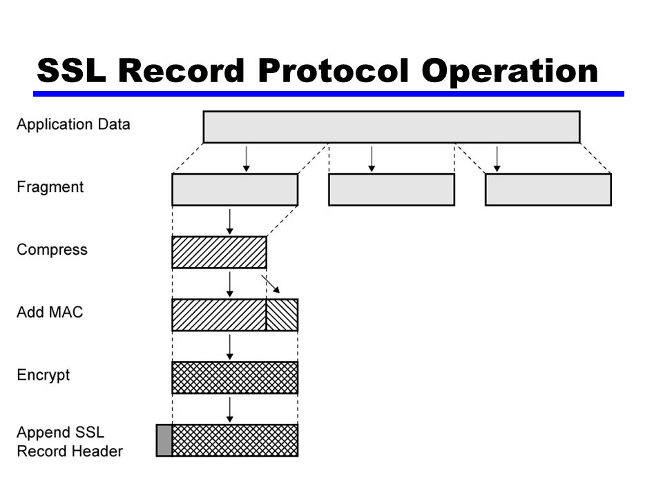 SSL Record Protocol Operation