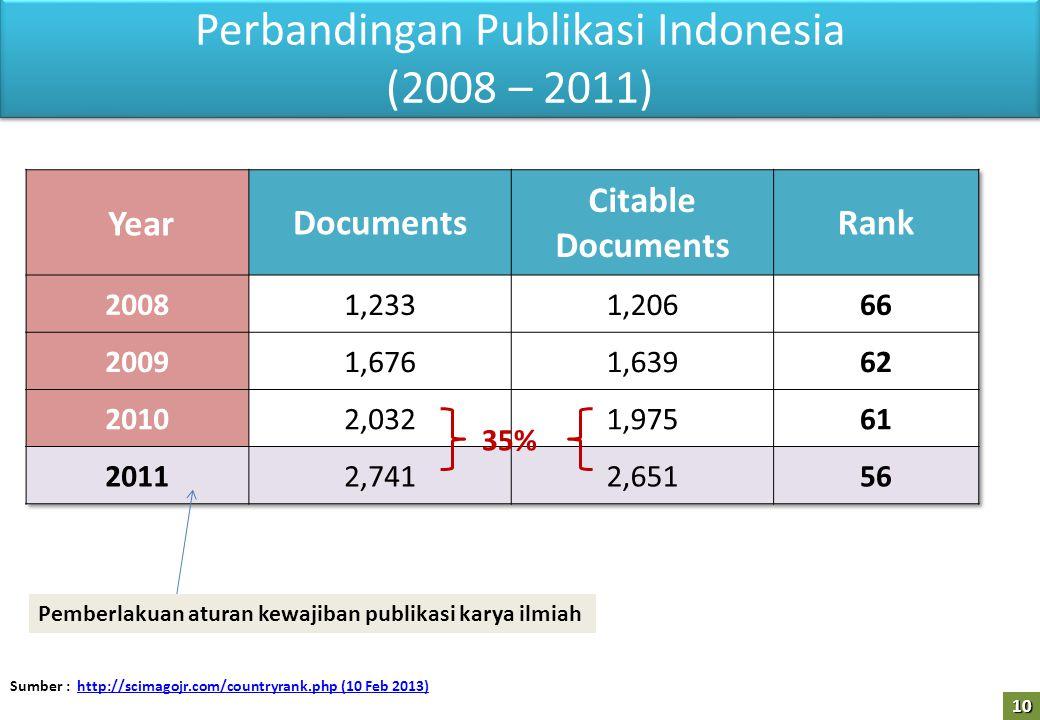 Perbandingan Publikasi Indonesia (2008 – 2011) Sumber : http://scimagojr.com/countryrank.php (10 Feb 2013)http://scimagojr.com/countryrank.php (10 Feb 2013) Pemberlakuan aturan kewajiban publikasi karya ilmiah 35% 10
