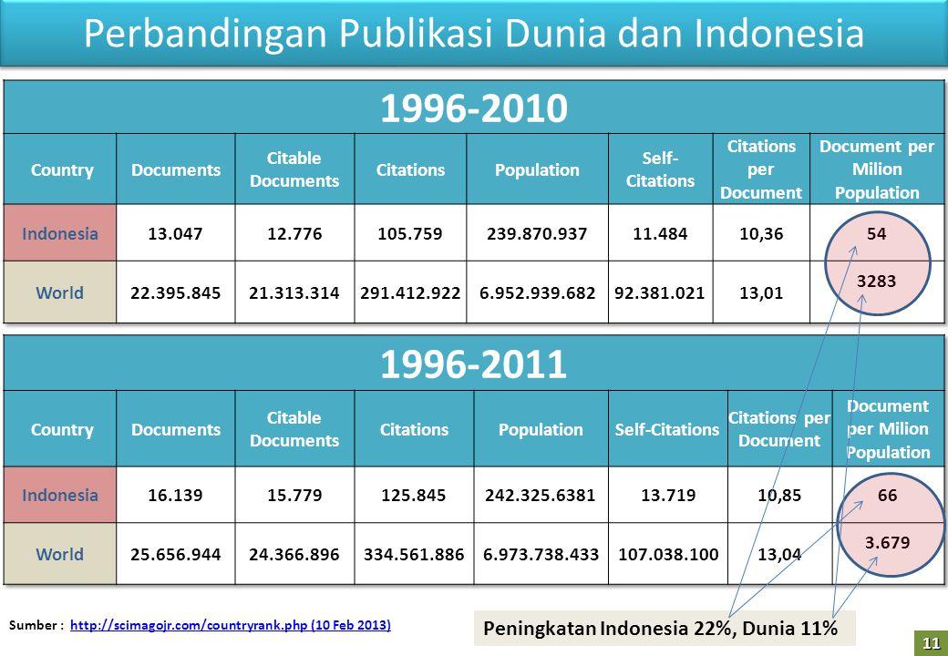 Perbandingan Publikasi Dunia dan Indonesia Peningkatan Indonesia 22%, Dunia 11% Sumber : http://scimagojr.com/countryrank.php (10 Feb 2013)http://scimagojr.com/countryrank.php (10 Feb 2013)11