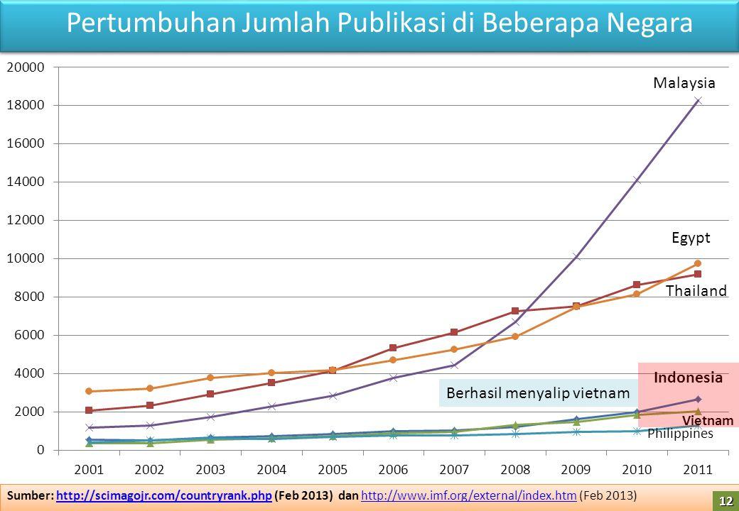Pertumbuhan Jumlah Publikasi di Beberapa Negara Sumber: http://scimagojr.com/countryrank.php (Feb 2013) dan http://www.imf.org/external/index.htm (Feb 2013)http://scimagojr.com/countryrank.phphttp://www.imf.org/external/index.htm Sumber: http://scimagojr.com/countryrank.php (Feb 2013) dan http://www.imf.org/external/index.htm (Feb 2013)http://scimagojr.com/countryrank.phphttp://www.imf.org/external/index.htm Malaysia Egypt Thailand Indonesia Philippines Vietnam Berhasil menyalip vietnam 12