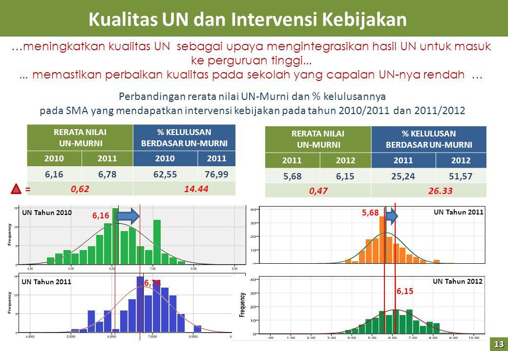 Kualitas UN dan Intervensi Kebijakan …meningkatkan kualitas UN sebagai upaya mengintegrasikan hasil UN untuk masuk ke perguruan tinggi......