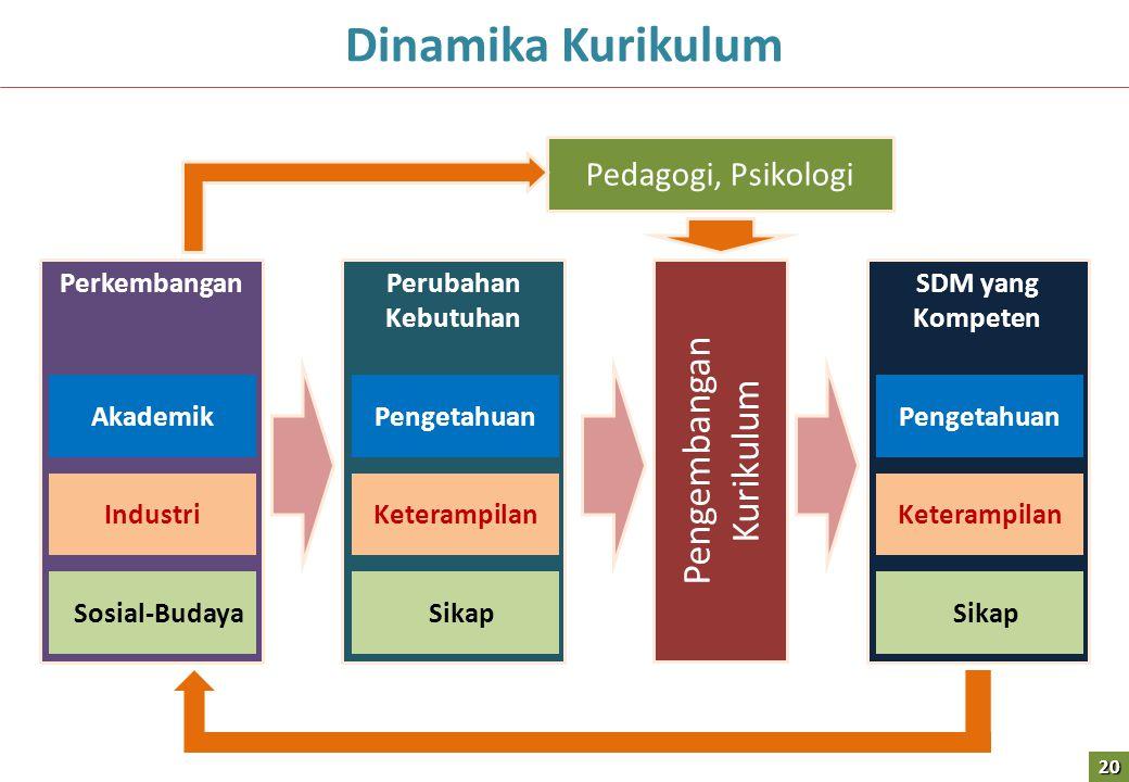 Perkembangan Akademik Industri Sosial-Budaya Perubahan Kebutuhan Pengetahuan Keterampilan Sikap Pengembangan Kurikulum SDM yang Kompeten Pengetahuan Keterampilan Sikap Pedagogi, Psikologi Dinamika Kurikulum20