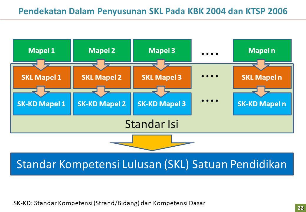 Standar Isi Pendekatan Dalam Penyusunan SKL Pada KBK 2004 dan KTSP 2006 Mapel 1 SKL Mapel 1 SK-KD Mapel 1 Mapel 2 SKL Mapel 2 SK-KD Mapel 2 Mapel 3 SKL Mapel 3 SK-KD Mapel 3 Mapel n SKL Mapel n SK-KD Mapel n....