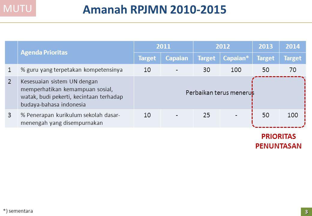 Total Anggaran Rp.