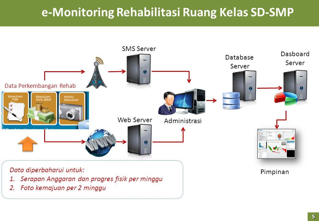 e-Monitoring Rehabilitasi Ruang Kelas SD-SMP Pimpinan Data diperbaharui untuk: 1.Serapan Anggaran dan progres fisik per minggu 2.Foto kemajuan per 2 minggu SMS Server Web Server Administrasi Database Server Dasboard Server Data Perkembangan Rehab 5