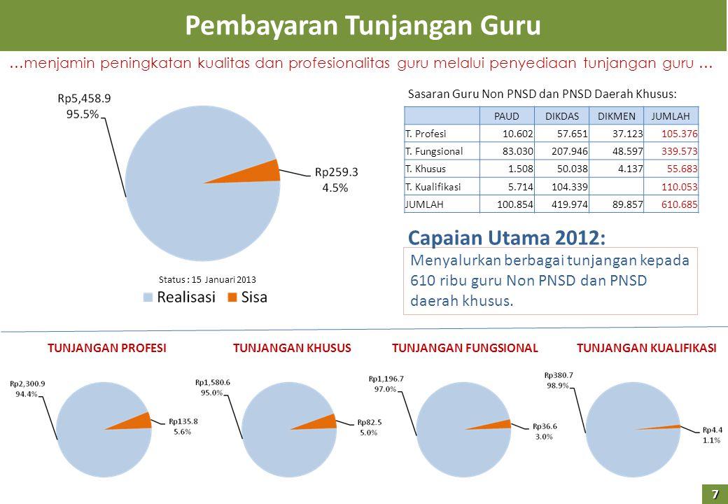 Peningkatan Kualitas Dosen (Total) Ribu Dosen 162,5 Ribu Dosen 174,8 Ribu Dosen 168,3 Ribu Dosen Capaian Utama 2012: Jumlah dan % seluruh dosen (PTN+PTS) berkualifikasi S2 dan S3 meningkat 8