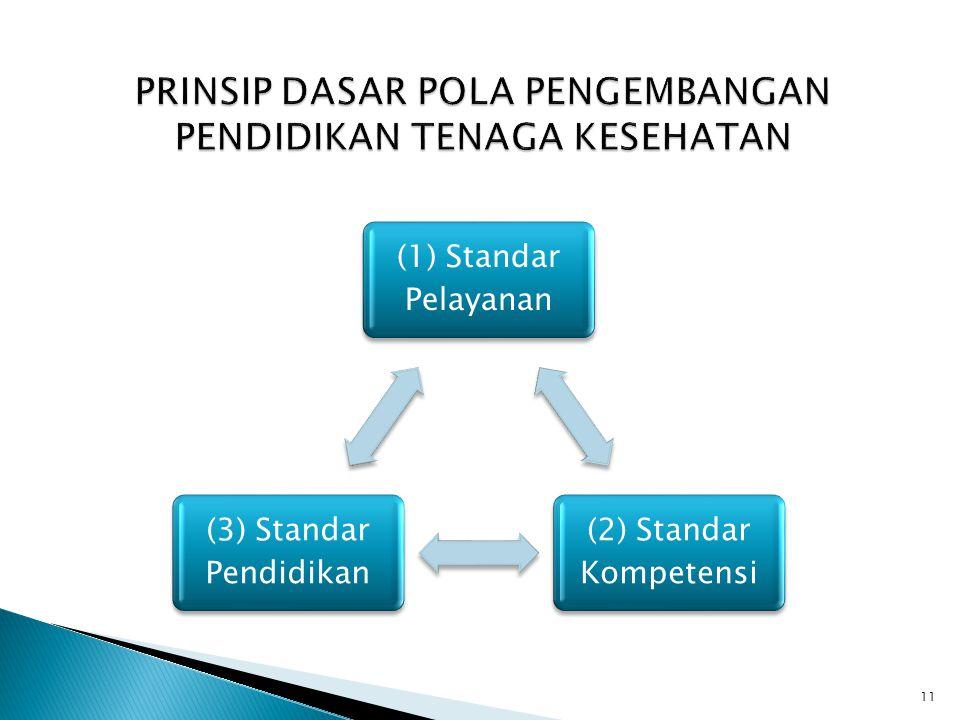 (1) Standar Pelayanan (2) Standar Kompetensi (3) Standar Pendidikan PRINSIP DASAR POLA PENGEMBANGAN PENDIDIKAN TENAGA KESEHATAN 11