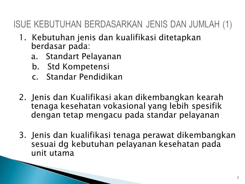 ISUE KEBUTUHAN BERDASARKAN JENIS DAN JUMLAH (1) 1. Kebutuhan jenis dan kualifikasi ditetapkan berdasar pada: a. Standart Pelayanan b. Std Kompetensi c