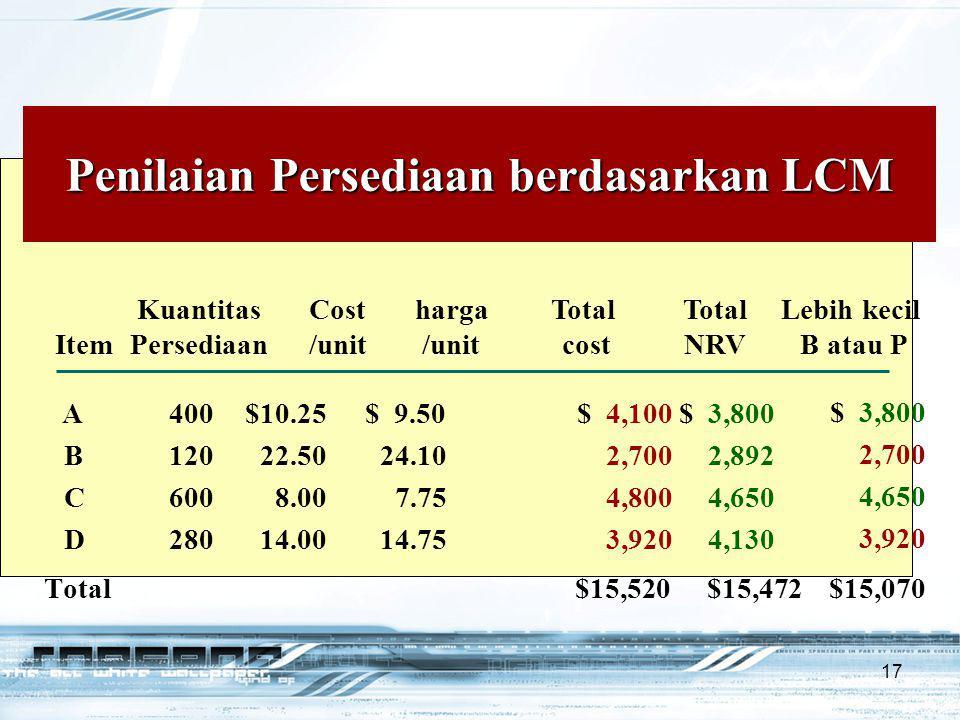 17 $ 3,800 2,700 4,650 3,920 Total $15,520$15,472$15,070 Penilaian Persediaan berdasarkan LCM A400 $10.25 $ 9.50$ 4,100$ 3,800 B12022.5024.102,7002,89