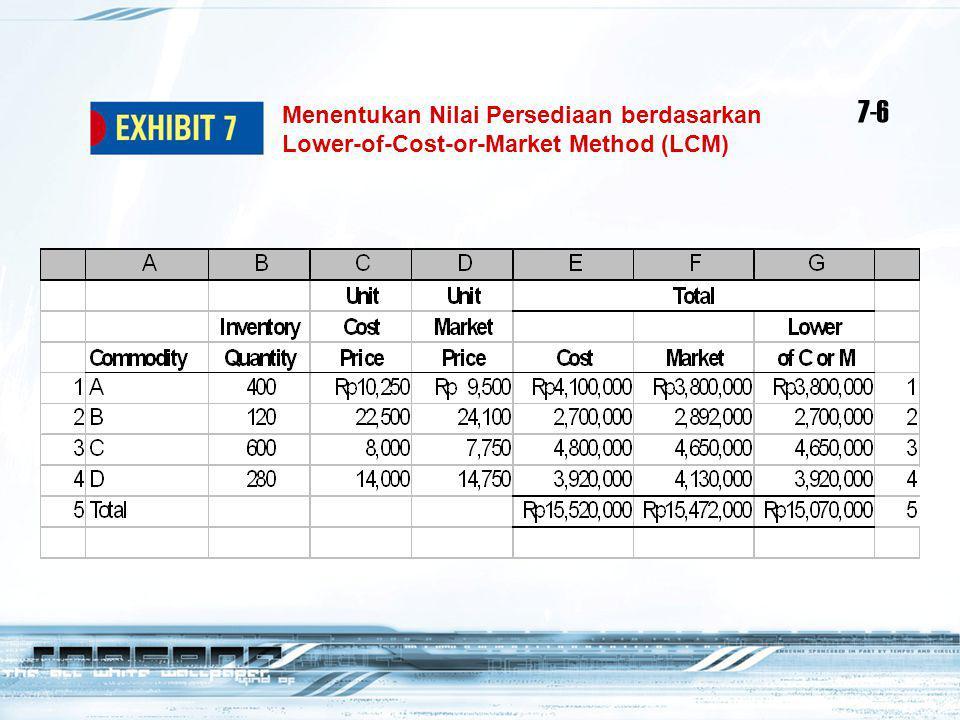 Menentukan Nilai Persediaan berdasarkan Lower-of-Cost-or-Market Method (LCM) 7-6