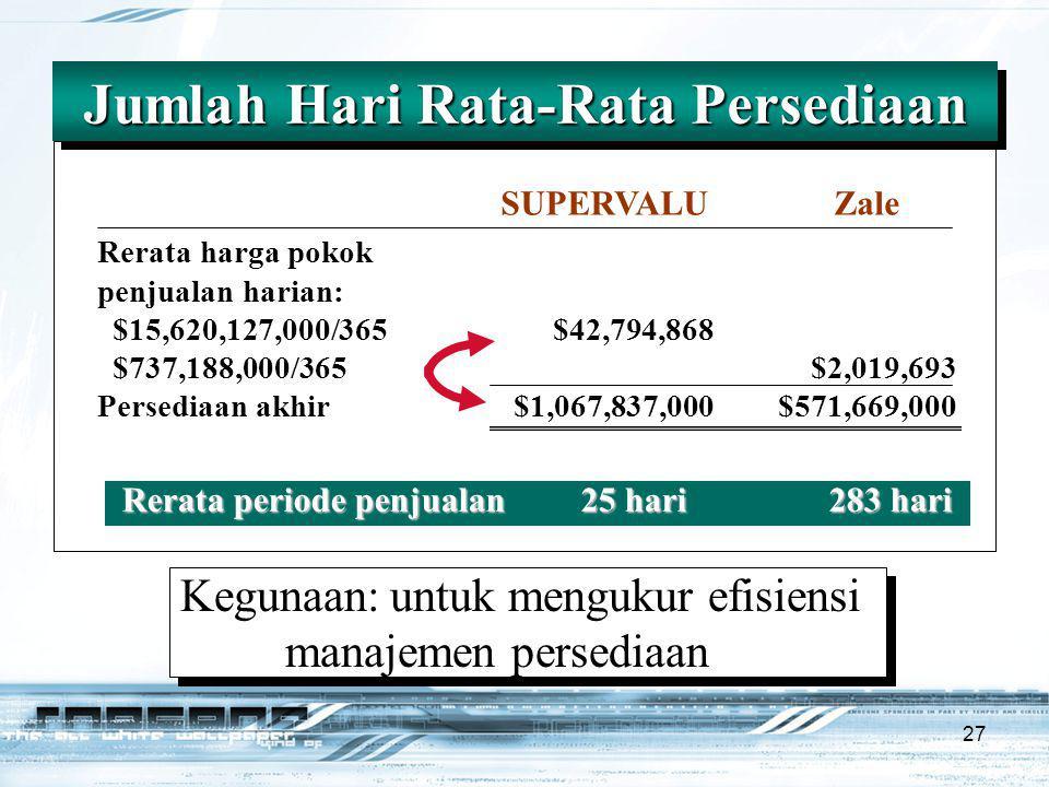27 Rerata harga pokok penjualan harian: $15,620,127,000/365$42,794,868 $737,188,000/365$2,019,693 Persediaan akhir$1,067,837,000$571,669,000 Jumlah Hari Rata-Rata Persediaan SUPERVALU Zale Rerata periode penjualan25 hari283 hari Kegunaan:untuk mengukur efisiensi manajemen persediaan