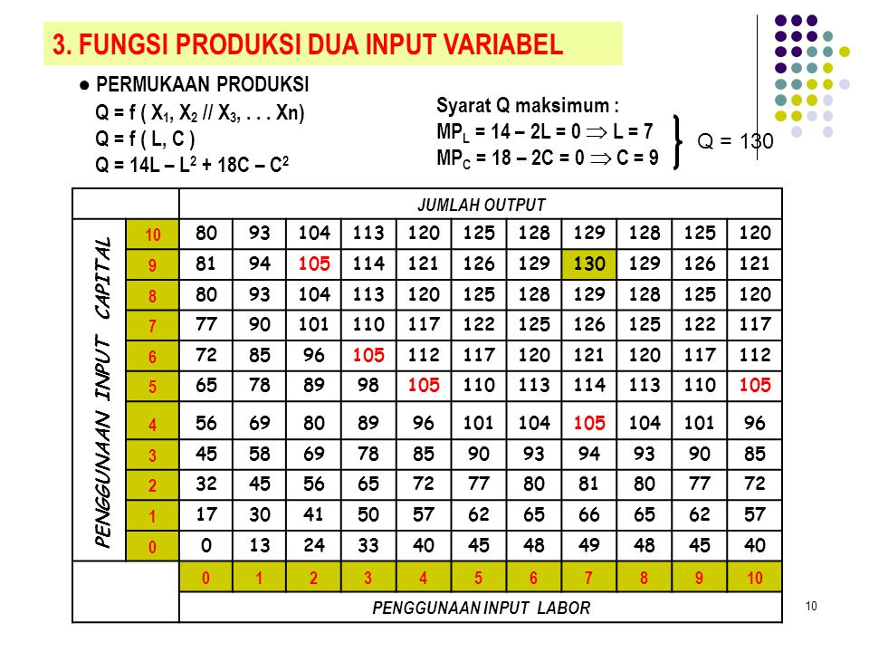 3) Increasing Returns to Variable Input Q = a + bX + cX 2 atau Q = bX + cX 2 AP = b + cX MP = b + 2cX 4) Bentuk Umum Q = a+bX+cX 2 – dX 3 atau Q = bX+