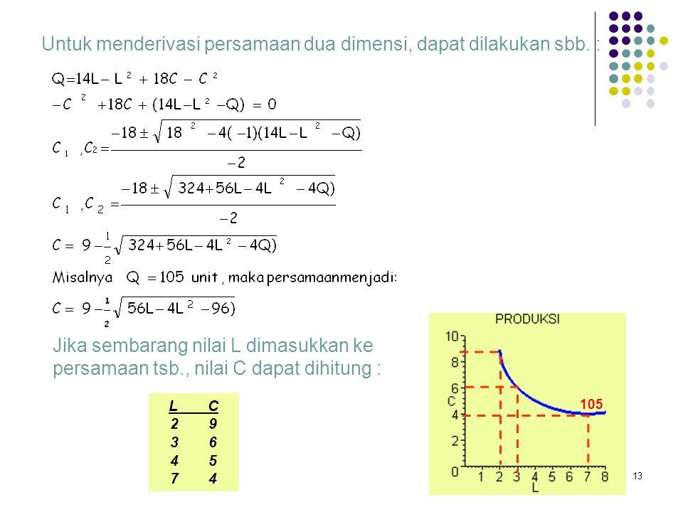 (a) Derivasi Kurva dan Persamaan Isoquant Dari contoh persamaan tiga dimensi di muka (Q=L,C), kita bisa membuat beberapa kurva isoquant dari berbagai