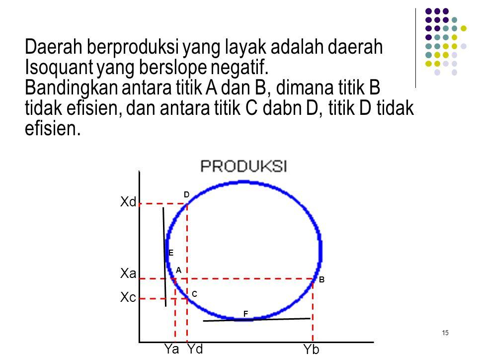 Demikian seterusnya kalau ingin menampilkan kurva Isoquant berupa Map kita tinggal menentu-kan nilai Q nya saja, misalnya : Q = 0 Q = 26 Q = 52 Q = 78
