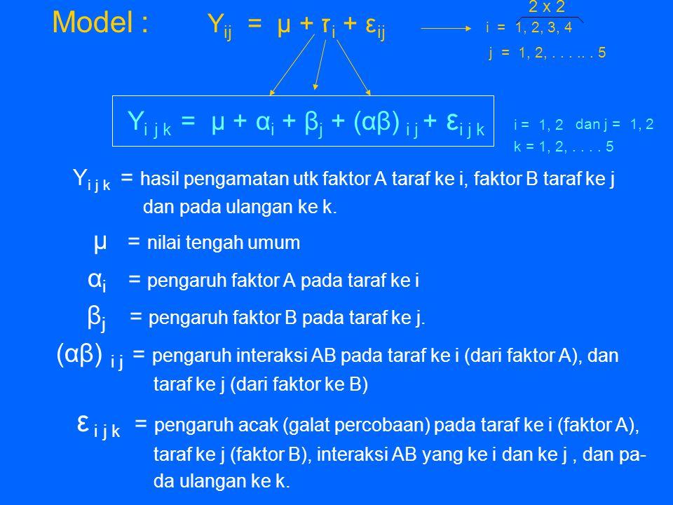 Model : Y ij = μ + ז i + ε ij i = 1, 2, 3, 4 j = 1, 2,...... 5 Y i j k = μ + α i + β j + (αβ) i j + ε i j k i = 1, 2 Y i j k = hasil pengamatan utk fa