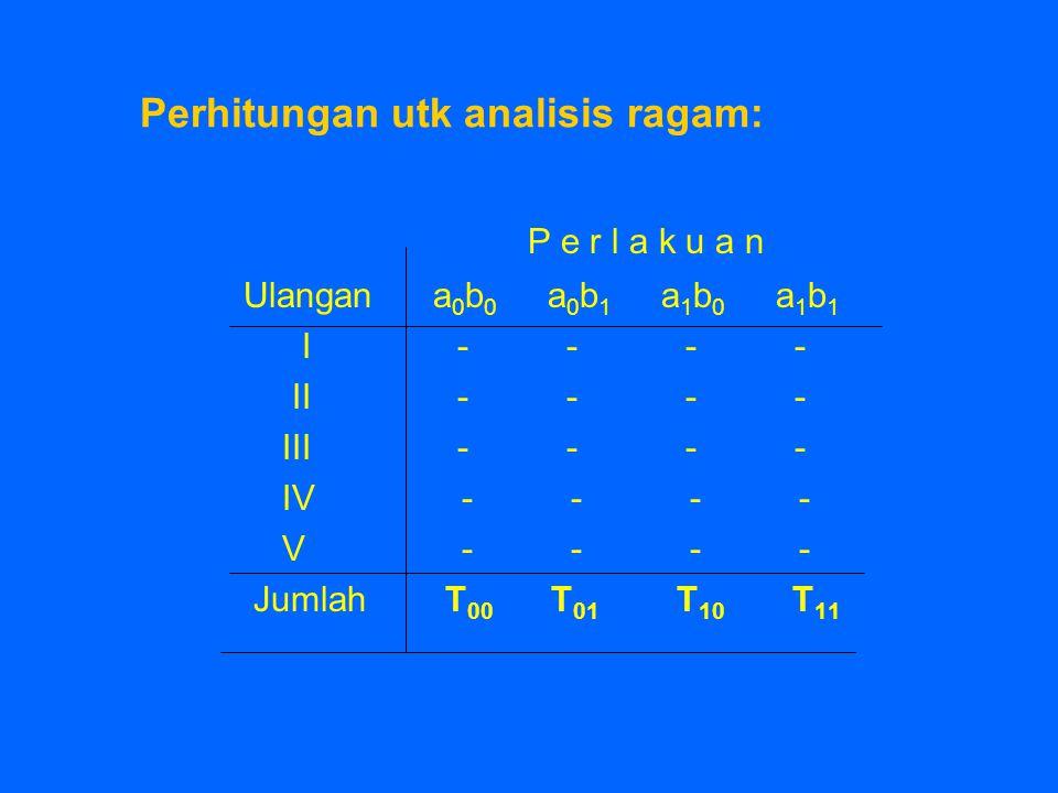 Perhitungan utk analisis ragam: P e r l a k u a n Ulangan a 0 b 0 a 0 b 1 a 1 b 0 a 1 b 1 I - - - - II - - - - III - - - - IV - - - - V - - - - Jumlah