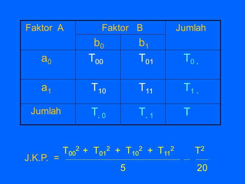 Faktor A Faktor B Jumlah b 0 b 1 a 0 T 00 T 01 T 0. a 1 T 10 T 11 T 1. Jumlah T. 0 T. 1 T T 00 2 + T 01 2 + T 10 2 + T 11 2 T 2 5 20 J.K.P. =