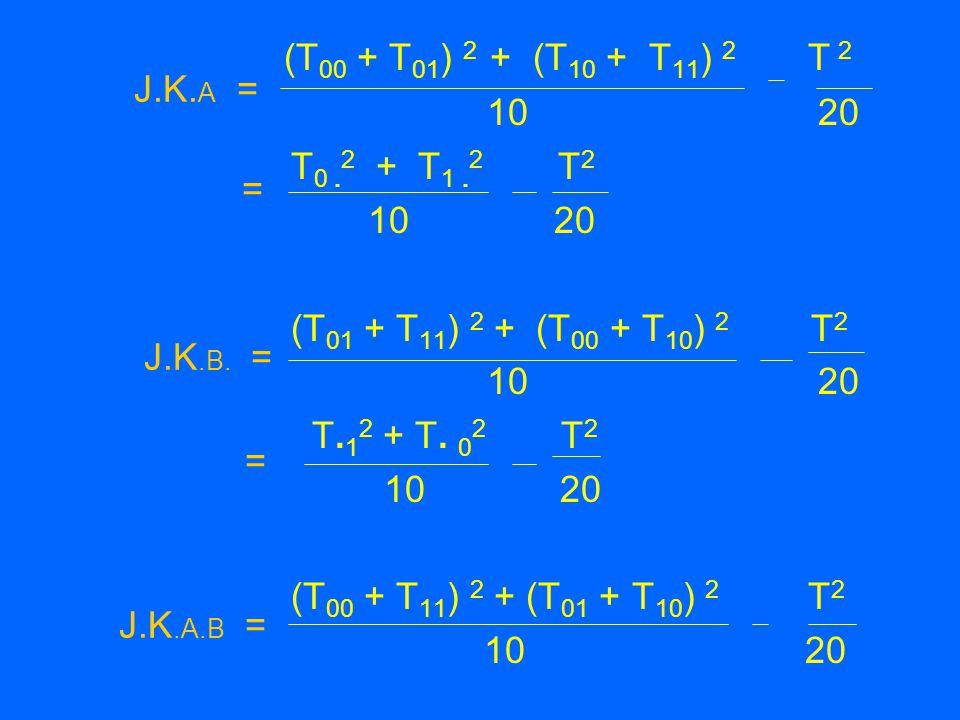 (T 00 + T 01 ) 2 + (T 10 + T 11 ) 2 T 2 10 20 T 0. 2 + T 1. 2 T 2 10 20 (T 01 + T 11 ) 2 + (T 00 + T 10 ) 2 T 2 10 20 T. 1 2 + T. 0 2 T 2 10 20 (T 00