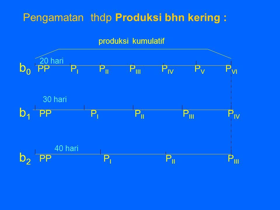 Pengamatan thdp Produksi bhn kering : produksi kumulatif b 0 PP P I P II P III P IV P V P VI b 1 PP P I P II P III P IV b 2 PP P I P II P III 20 hari