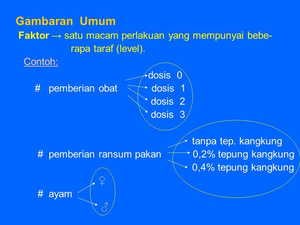 Gambaran Umum Faktor → satu macam perlakuan yang mempunyai bebe- rapa taraf (level). Contoh: dosis 0 # pemberian obat dosis 1 dosis 2 dosis 3 tanpa te