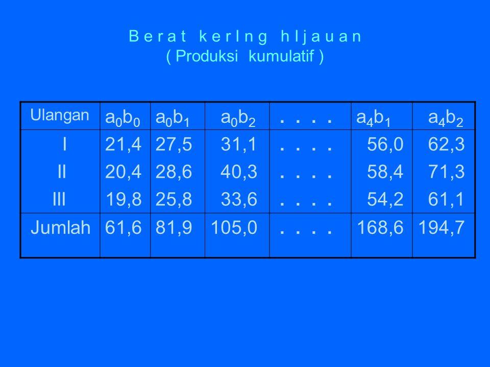 B e r a t k e r I n g h I j a u a n ( Produksi kumulatif ) Ulangan a0b0a0b0 a0b1a0b1 a 0 b 2....a4b1a4b1 a 4 b 2 I II III 21,4 20,4 19,8 27,5 28,6 25,