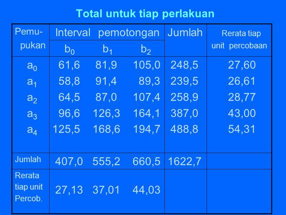 Total untuk tiap perlakuan Pemu- pukan Interval pemotonganJumlah Rerata tiap unit percobaan b 0 b 1 b 2 a 0 a 1 a 2 a 3 a 4 61,6 81,9 105,0 58,8 91,4
