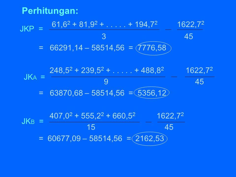 Perhitungan: 61,6 2 + 81,9 2 +..... + 194,7 2 1622,7 2 3 45 = 66291,14 – 58514,56 = 7776,58 248,5 2 + 239,5 2 +..... + 488,8 2 1622,7 2 9 45 = 63870,6