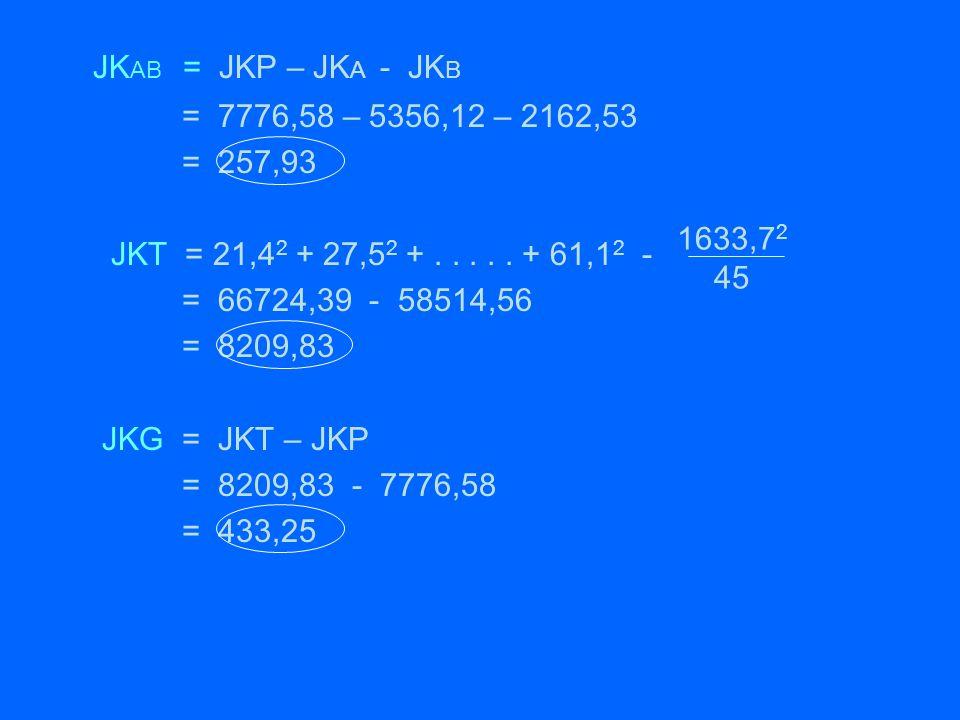 JK AB = JKP – JK A - JK B = 7776,58 – 5356,12 – 2162,53 = 257,93 JKT = 21,4 2 + 27,5 2 +..... + 61,1 2 - = 66724,39 - 58514,56 = 8209,83 JKG = JKT – J