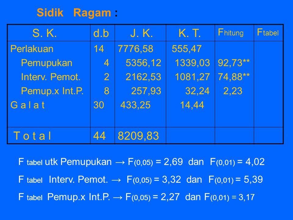 Sidik Ragam : S. K.d.b J. K. K. T. F hitung F tabel Perlakuan Pemupukan Interv. Pemot. Pemup.x Int.P. G a l a t 14 4 2 8 30 7776,58 5356,12 2162,53 25