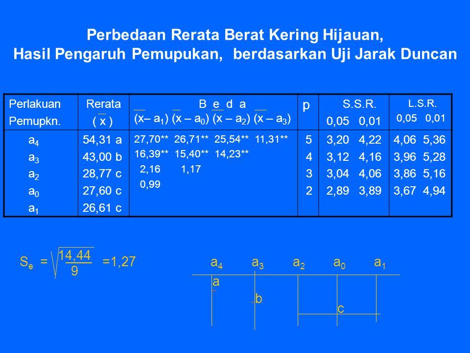 Perbedaan Rerata Berat Kering Hijauan, Hasil Pengaruh Pemupukan, berdasarkan Uji Jarak Duncan Perlakuan Pemupkn. Rerata ( x ) B e d a (x– a 1 ) (x – a