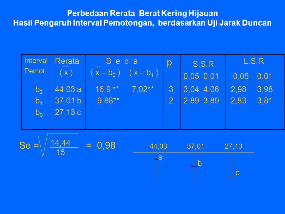 Perbedaan Rerata Berat Kering Hijauan Hasil Pengaruh Interval Pemotongan, berdasarkan Uji Jarak Duncan Interval Pemot. Rerata ( x ) B e d a ( x – b 0