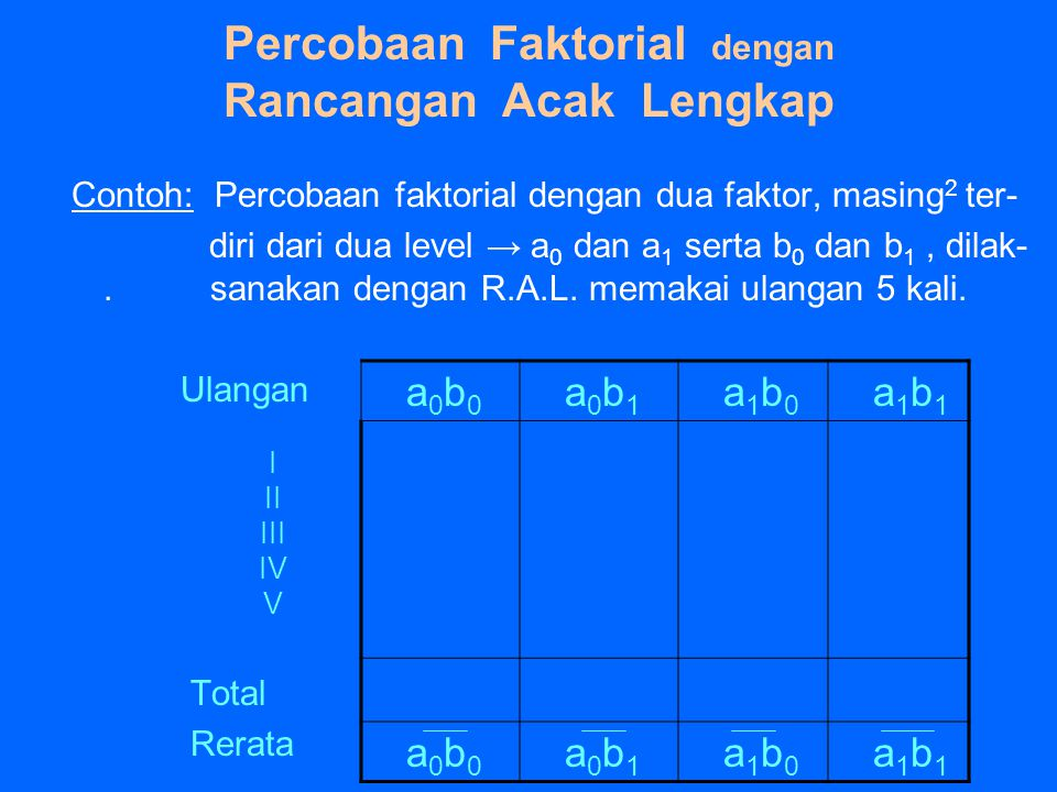 Percobaan Faktorial dengan Rancangan Acak Lengkap Contoh: Percobaan faktorial dengan dua faktor, masing 2 ter- diri dari dua level → a 0 dan a 1 serta