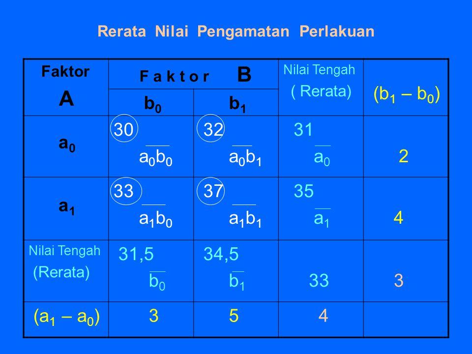 Rerata Nilai Pengamatan Perlakuan Faktor A F a k t o r B Nilai Tengah ( Rerata) (b 1 – b 0 ) b 0 b 1 30 a 0 b 0 32 a 0 b 1 31 a 0 2 33 a 1 b 0 37 a 1